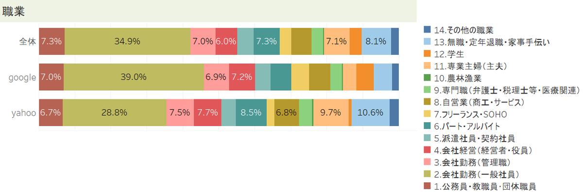 検索サイト「Google」と「Yahoo!」の利用割合:職業別