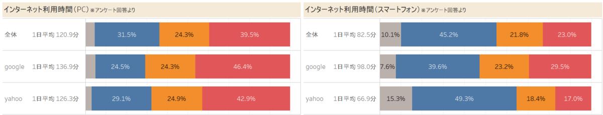 「Googleユーザー」と「Yahoo!ユーザー」のインターネット利用時間