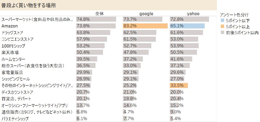 「Googleユーザー」と「Yahoo!ユーザー」の普段よく買い物をする場所