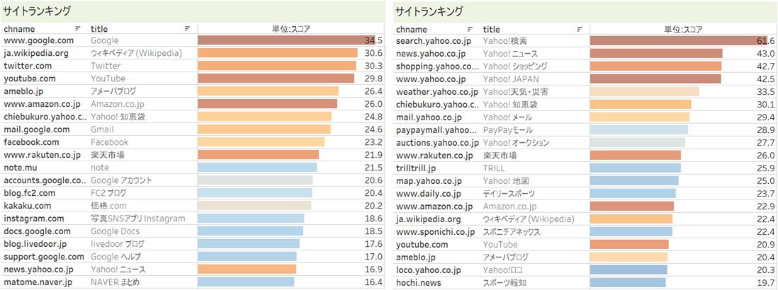 「Googleユーザー」と「Yahoo!ユーザー」のよく利用しているサイトランキング
